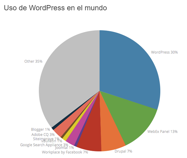 wordpress-mundo